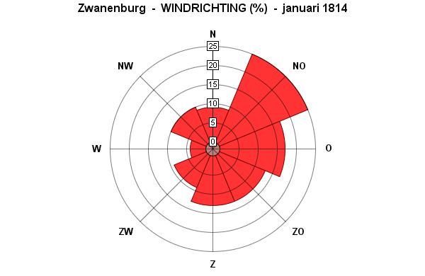 windrichting januari 1814