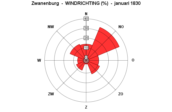 windrichting januari 1830