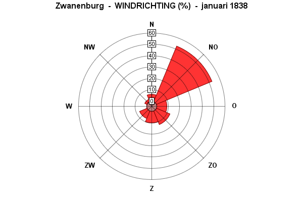 windrichting januari 1838
