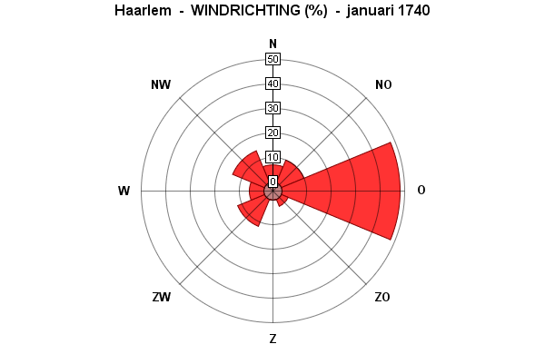 windrichting januari