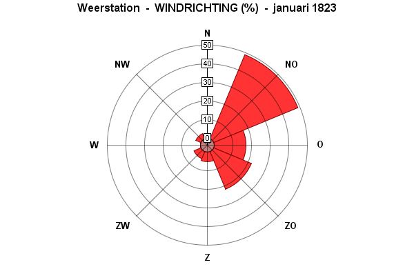 windrichting