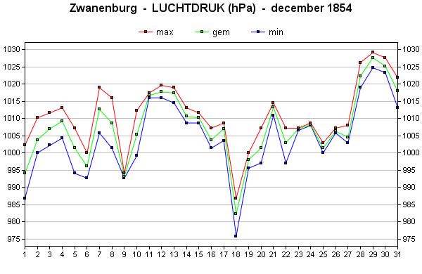 luchtdruk december 1854