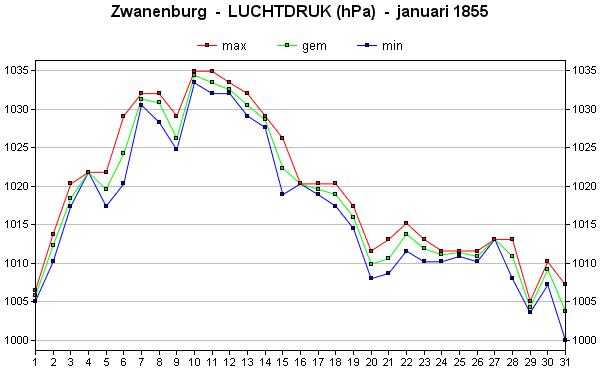 luchtdruk januari 1855