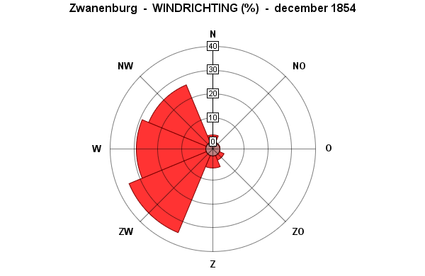 windrichting december 1854