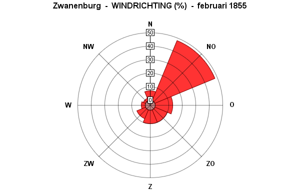 windrichting februari 1855