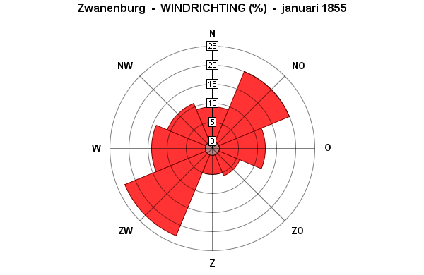 windrichting januari 1855