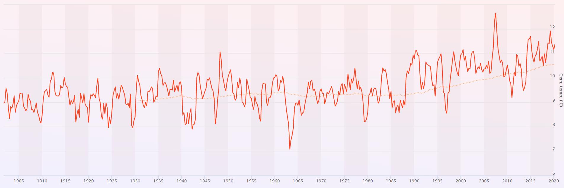 Klimaatverandering in Nederland vanaf 1901