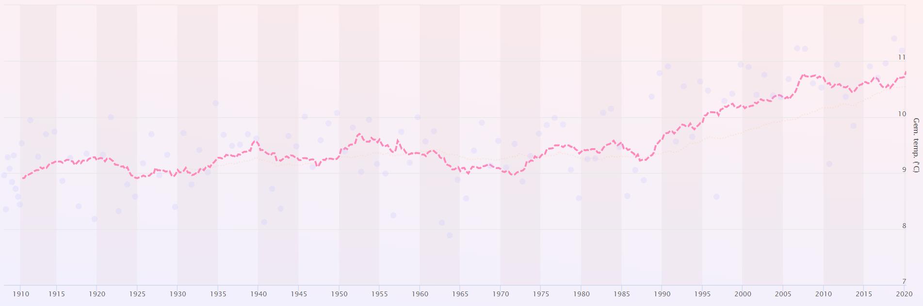 Temperatuursprong 1988