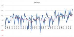 Opwarming winter Nederland